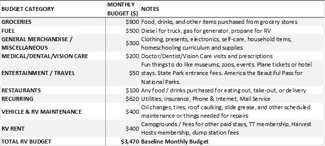 RV budget table