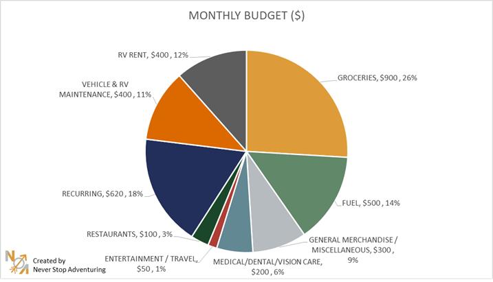 RV budget pie chart