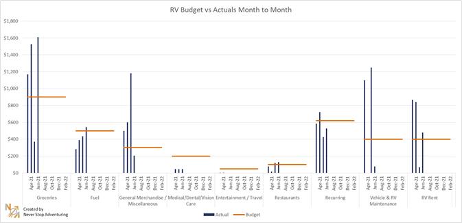 RV budget vs costs