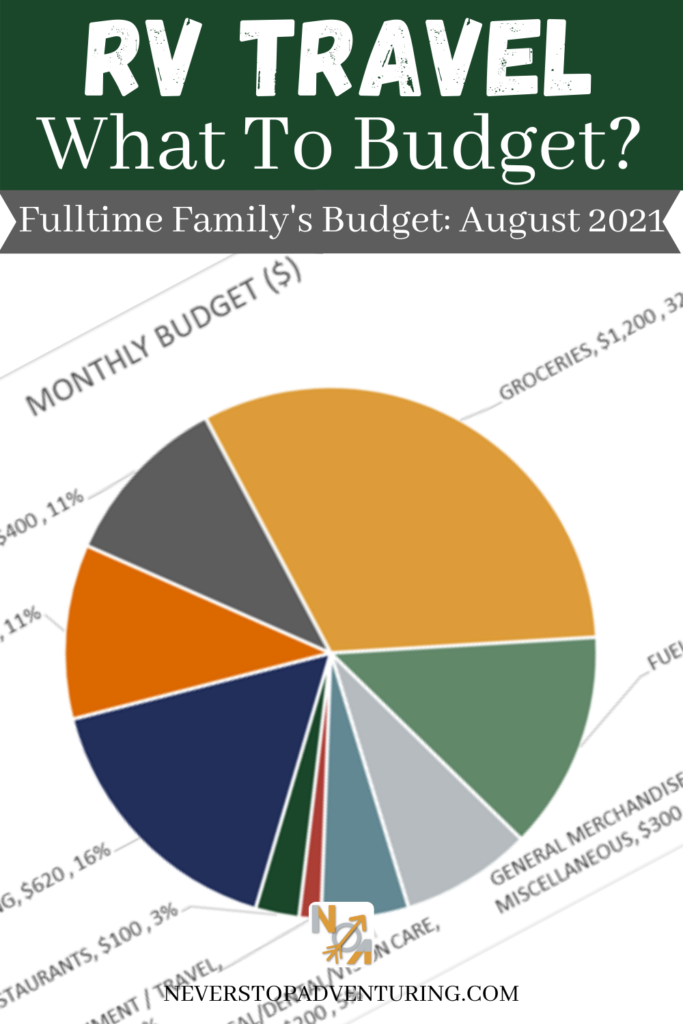 Pinnable image of RV Travel Budget August 2021