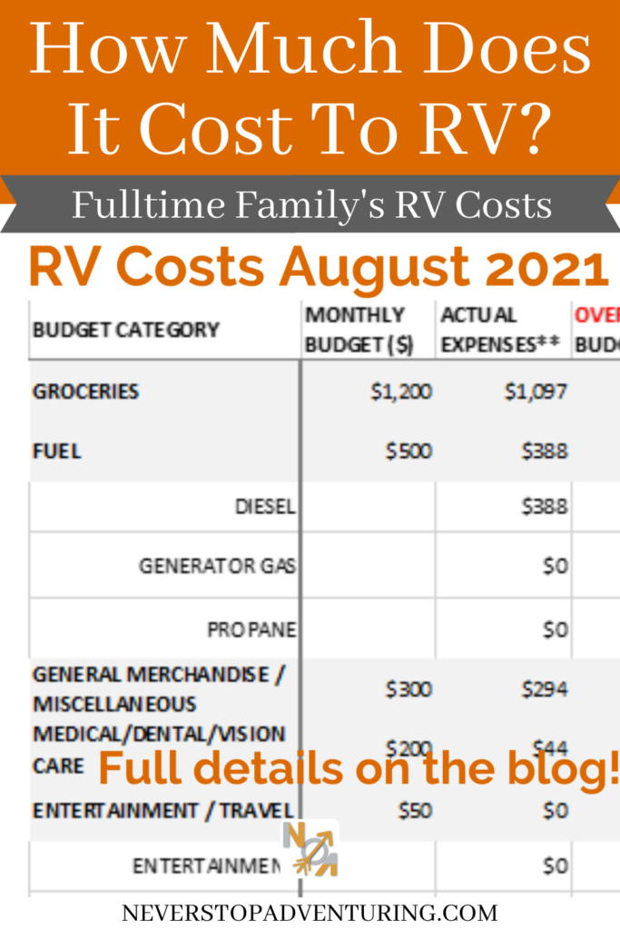 Pinnable image of RV Costs August 2021