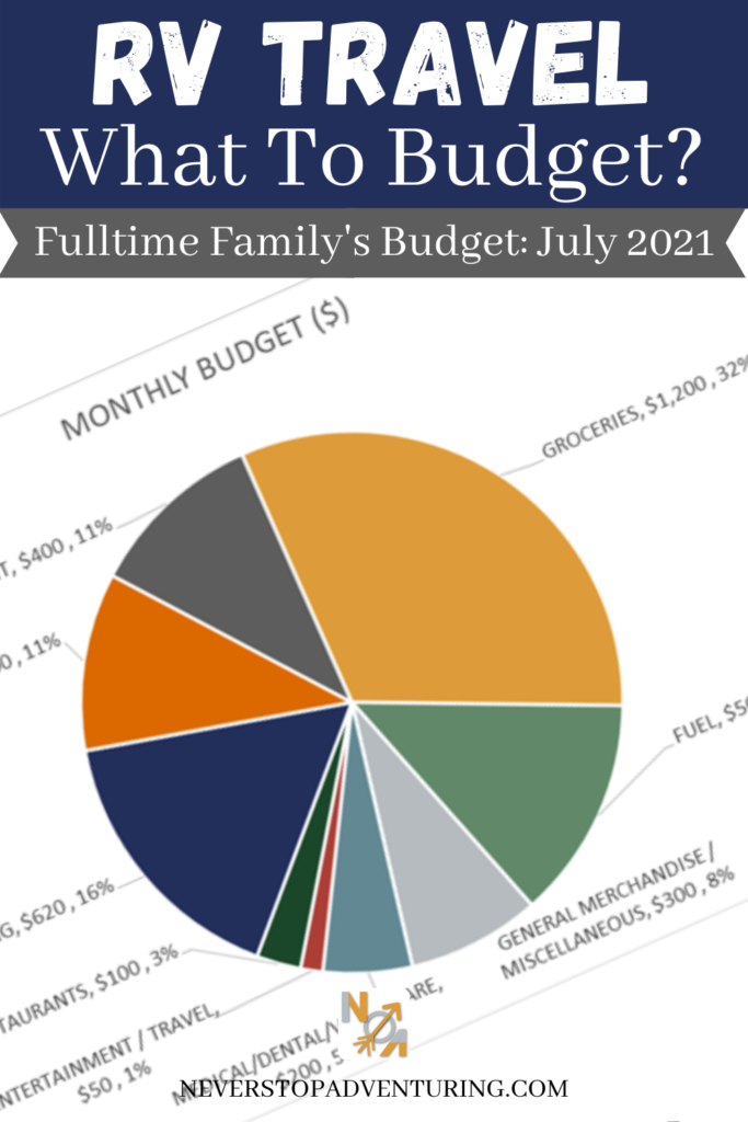 Pinnable image of RV Travel Budget July 2021