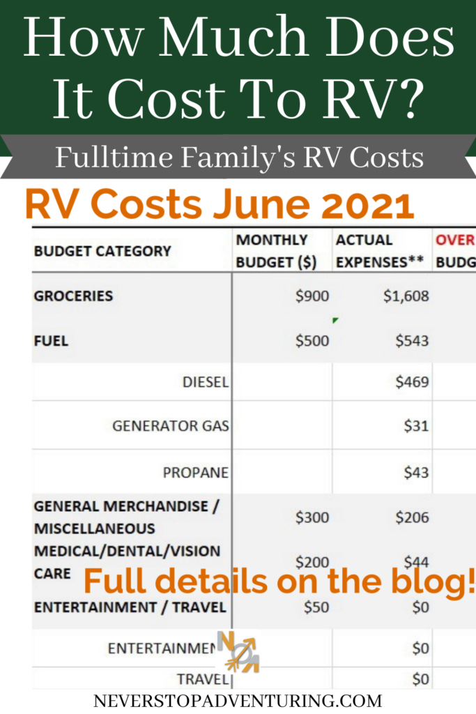 Pinnable image of RV Costs June 2021